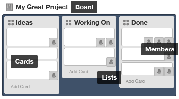 Board example