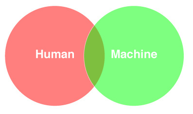 Human-machine venn diagram