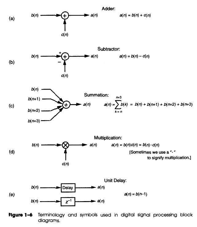 Block Diagram Symbols Enthusiast Wiring Diagrams