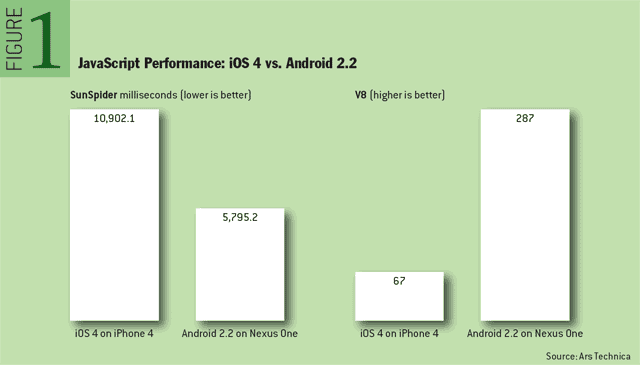 JavaScript Performance: iOS 4 vs. Android 2.2