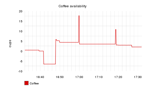 Graph showing coffee availability over time
