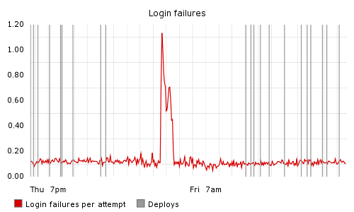 Graph showing login failures per attempt over time