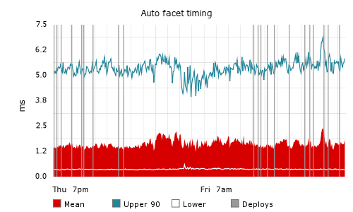 Graph showing upper 90th percentile, mean, and lowest execution time for auto-faceting over time